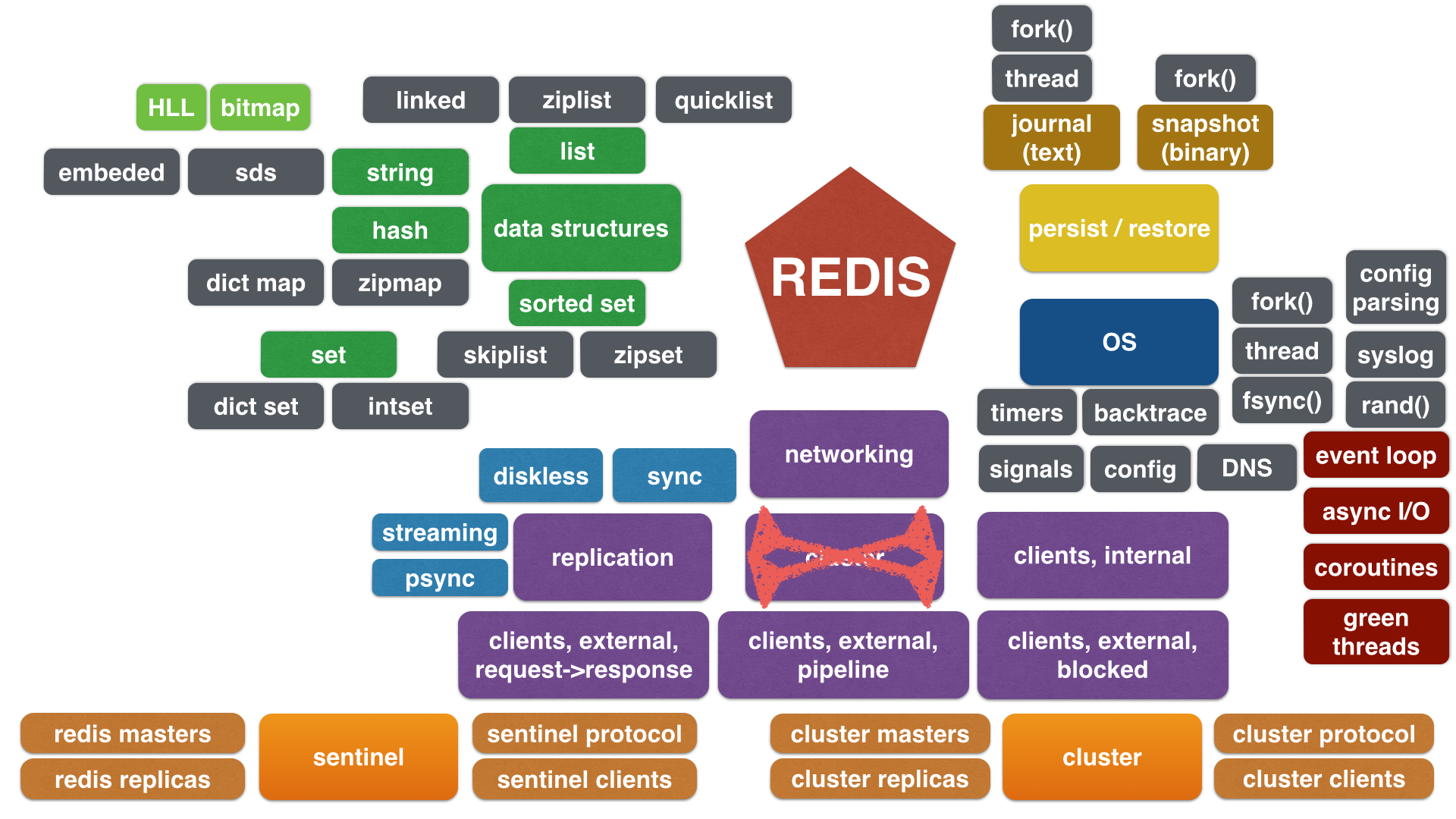 Redis architecure diagram april 2015 web export pooptronica Choice Image
