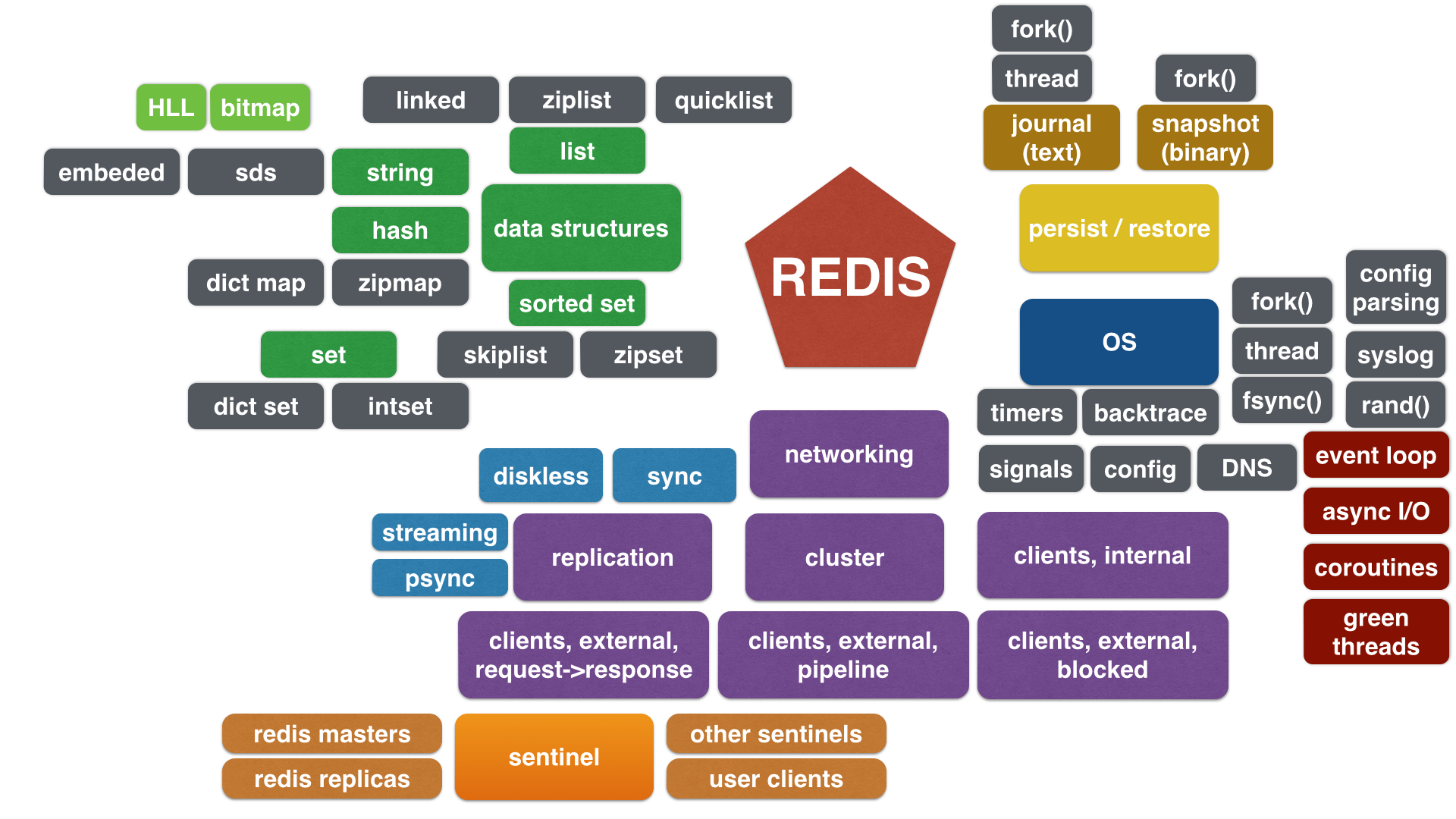 Redis Architecure Diagram  April 2015